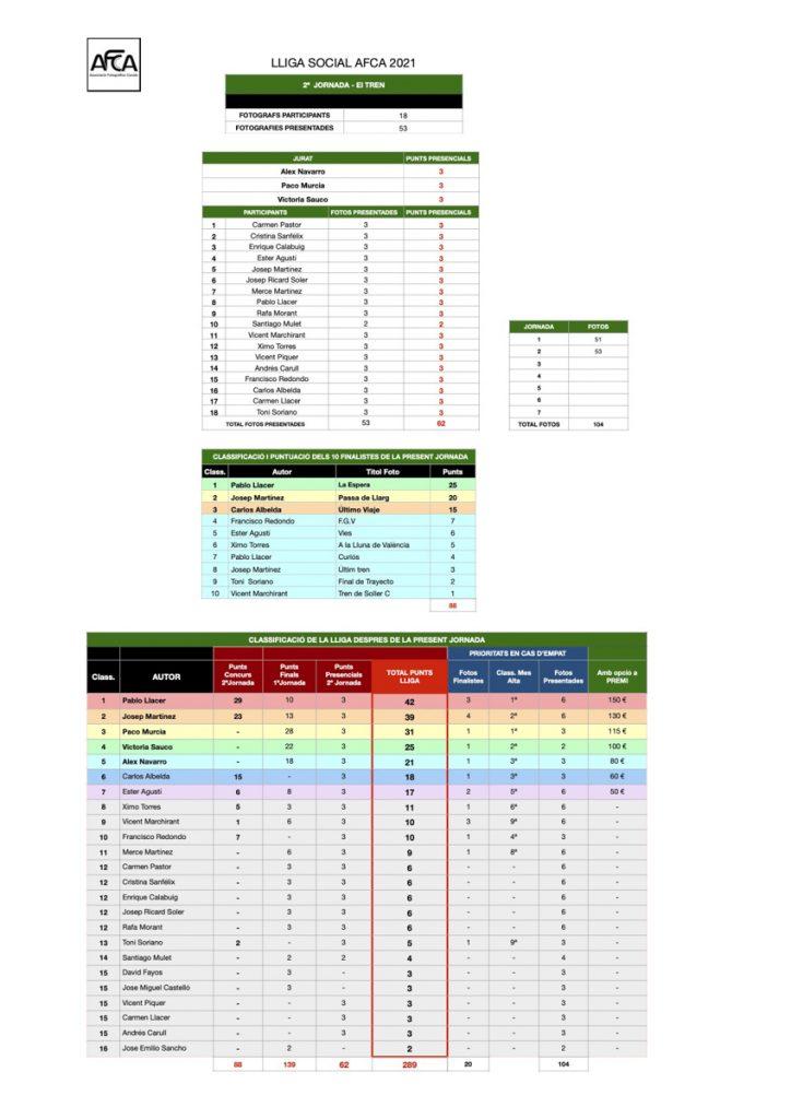 LLIGA AFCA 2021 - 2 Jornada EL TREN - classificacio
