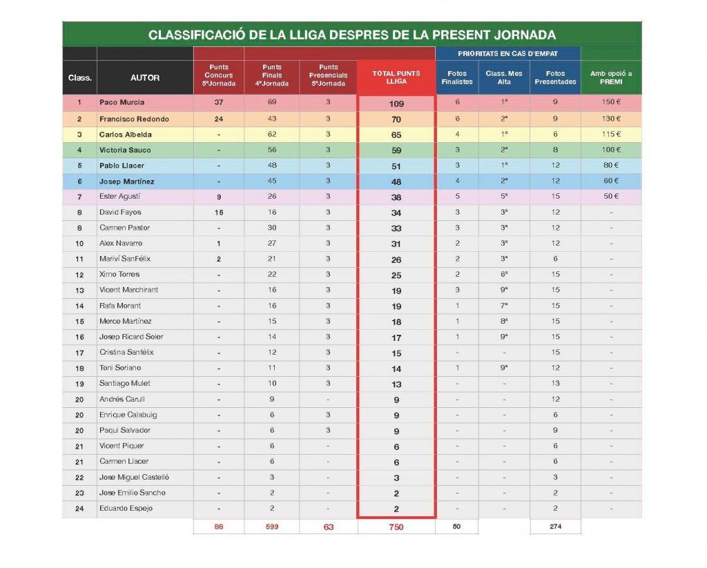 12a Lliga AFCA 2021-5 CLASSIFICACIÓ GENERAL