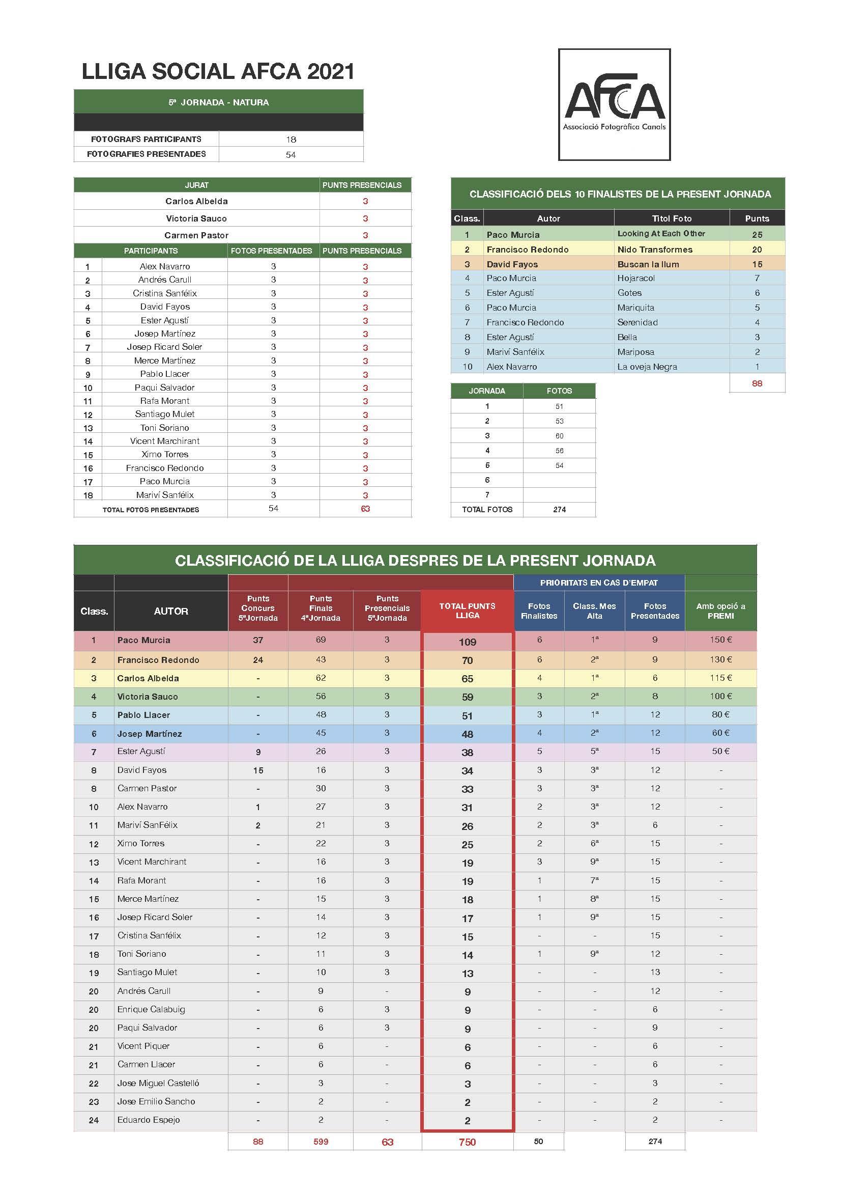 12a Lliga AFCA 2021-5 NATURA